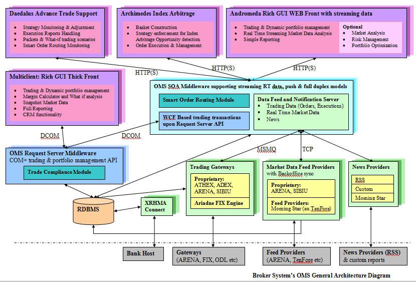 Broker Systems Sa  U0026gt  Products  U0026gt  Andromeda