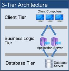 Online trading application architecture